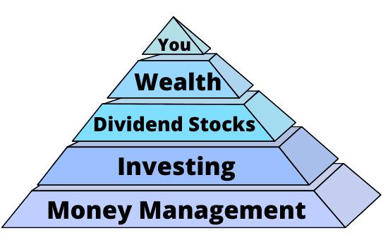 Dividends-Diversify